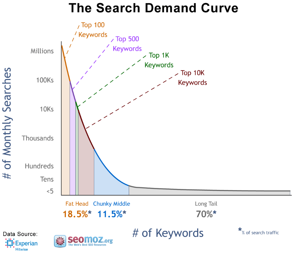 1_LTP_Search-Demand-Curve