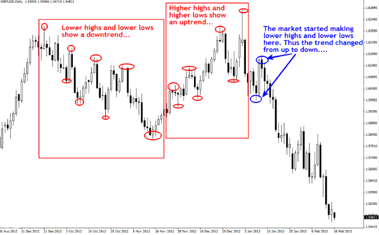 Price Action Analysis in Forex Trading | Forex Trading On The Go